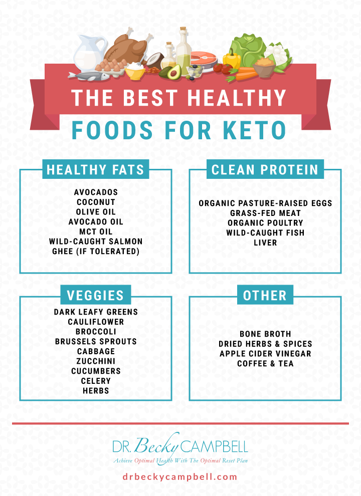The Pros and Cons of the Keto Diet: Dr  Becky Campbell