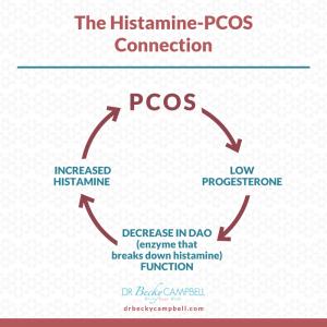 PCOS-HISTAMINE