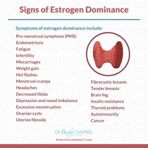 Estrogen and thyroid